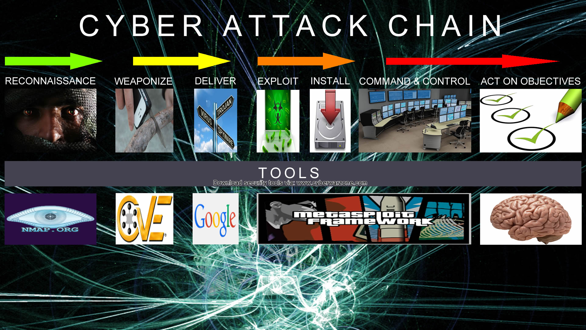 8 Steps to perform a successful cyber-attack | Cyberwarzone