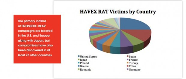 havex rat